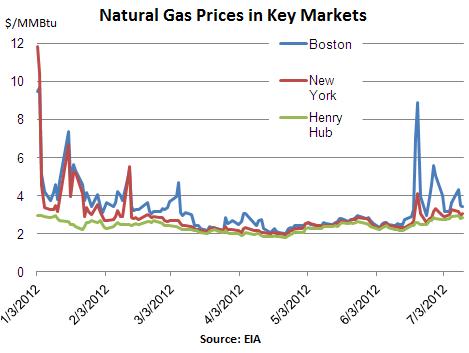 NatGas-Prices-Key-Markets-Jan_Jul-2012