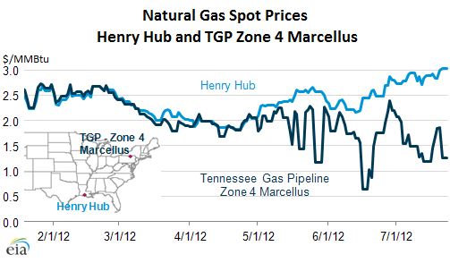 Natural-Gas-Henry_Hub-Marcellus-price-differential
