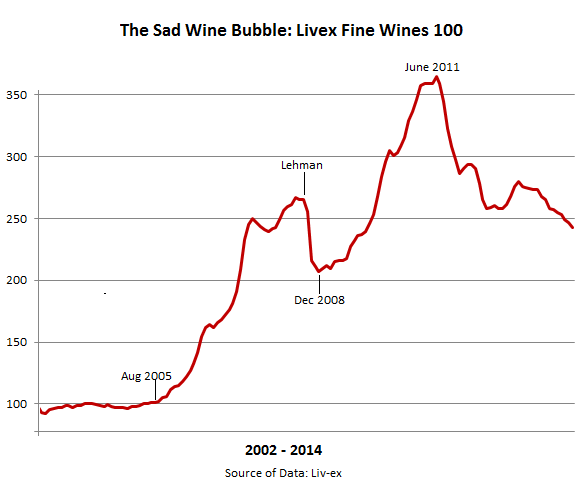 Wine-bubble-Fine-Wines-Liv-ex-100