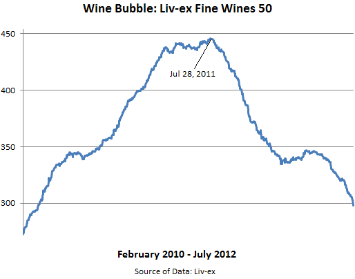 Wine-bubble-Fine-Wines-Liv-ex-50