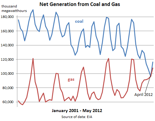 NatGas-Coal-fired-generation-2001_2012