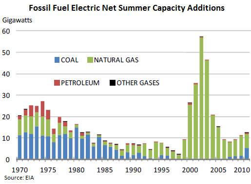 NatGas-fossil-fuel-electric-capacity-additions