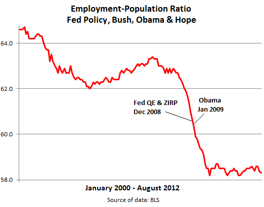Employment-Population-Ratio-Fed-Obama-2000-2012