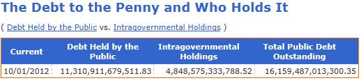 US-Gross-National-Debt-fiscal-2012