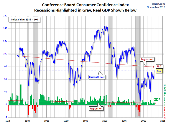 Conference-Board-Consumer-Confidence-Index-1977-2012