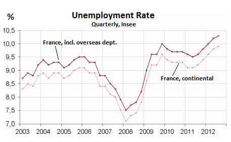 France_unemployment-2003_2012-quarterly-q3