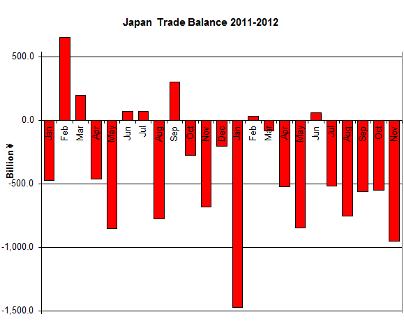 Japan-Trade_Balance_2011-2012-Nov