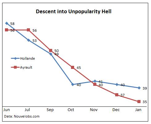 France-Poll-January-2012-Hollande-Ayrault-Unpopularity