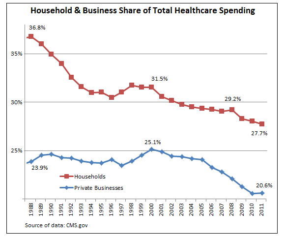 US-Healthcare-Spending-Household+Business-share-1988_2011