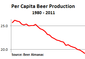 US-Beer-Per-capita-production-1980-2011