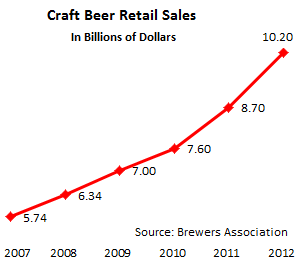 US-Beer-craft-beer-retail-sales-2007-2012