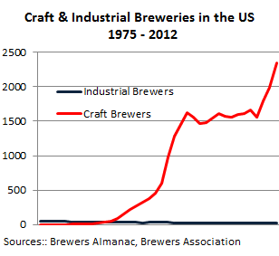 US-Breweries-craft+industrial-1975-2012-small