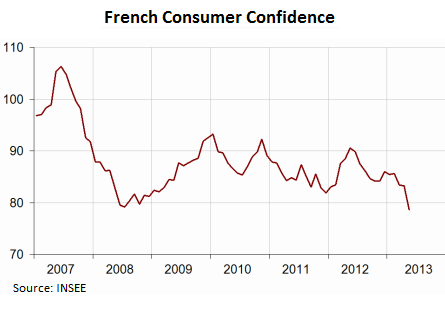 France-Insee-consumer-confidence-2007_2013-May