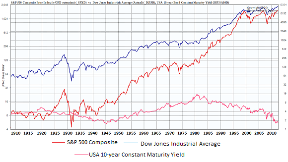 US-Stocks-v-bonds_Global-Financial-Data_1910-2013_580px