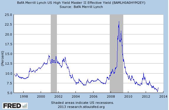 US-Junk-bonds_BAMLH0A0HYM2EY_Max_630_378