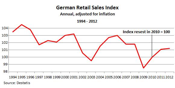 German-retail-sales-1994_2012