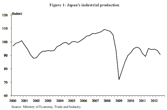 Japan-Industrial-production-2000-2013