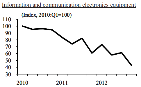 Japan-industrial-production-IT_Comm_Electronics-2010-2013