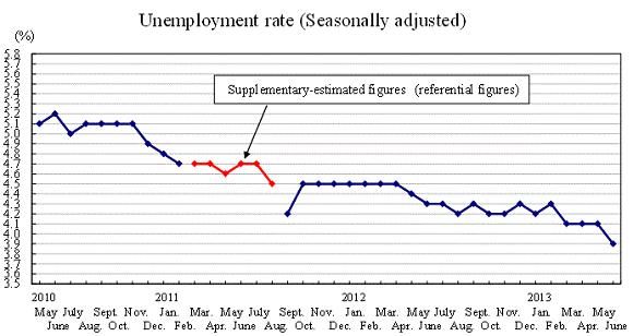Japan-unemployment-2010-2013_june