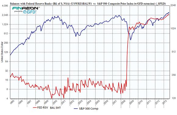 US-Fed-Balances-SP500