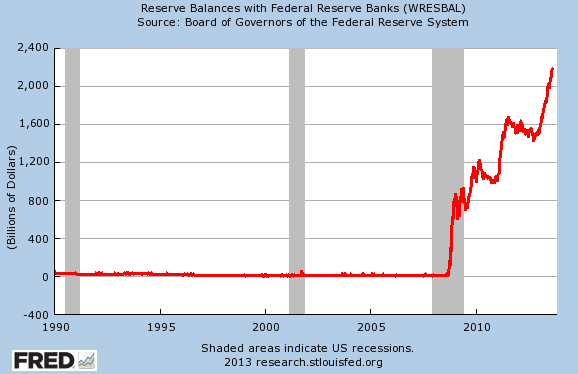 US-Reserve-balances-w-Fed-Reserve-banks