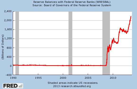 US-Reserve-balances-w-Fed-Reserve-banks