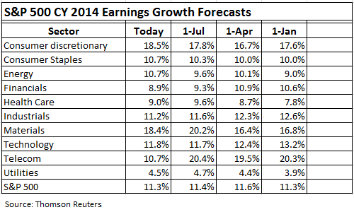 US-SP500-CY-2014-Earnings-growth-forecasts