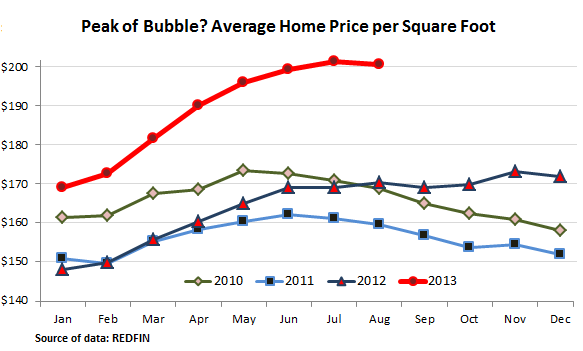 US-home-price-average-per-square-foot_2010-2013-August