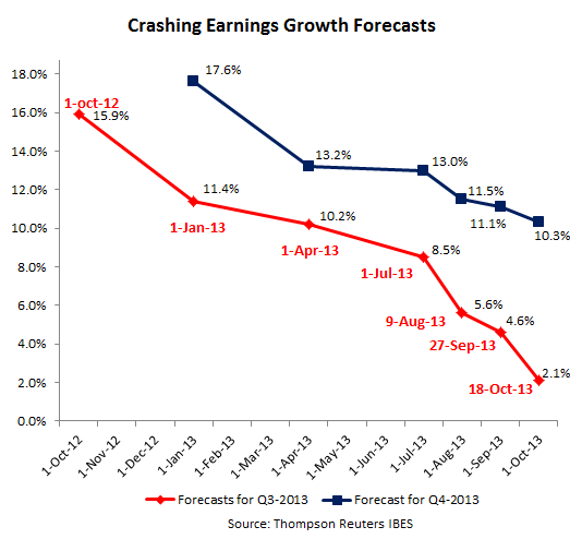 US-Earnings-Growth-forecasts-crash-Q3-Q4-2013