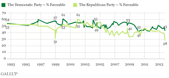 US-Fovorable-ratings-Democrats-GOP_Gallup
