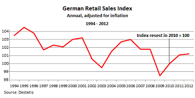 German-retail-sales-1994_2012-380px