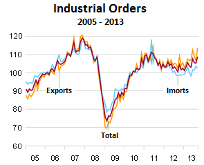 Germany-industrial-orders-2005_2013