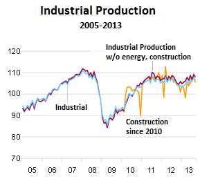 Germany-production-2005_2013