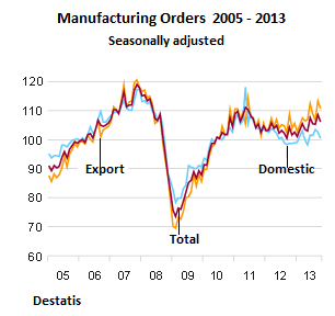 German-manufacturing-orders-2005-2013_Oct