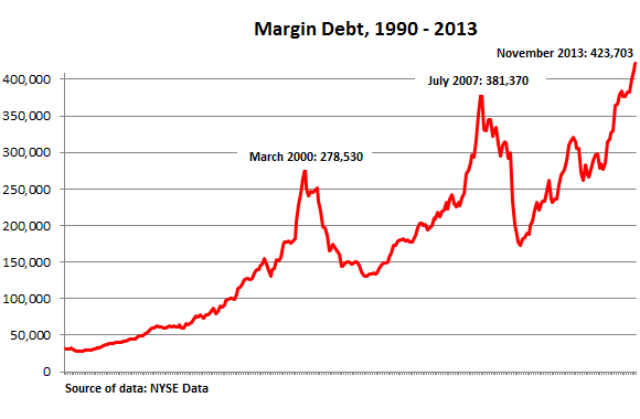US-NYSE-margin-debt_1990-2013