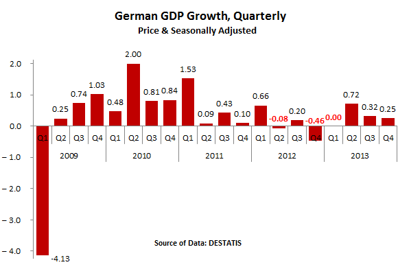 Germany-GDP_Growth_2009-2013-quarterly