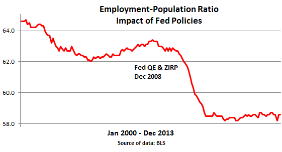 US-Employment-Population-ratio-2000_to_dec-2013