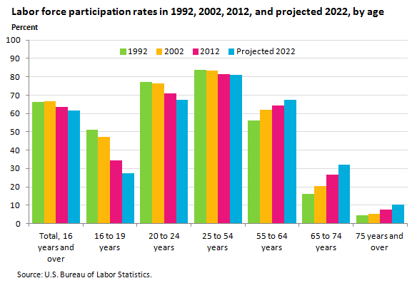 US-LaborForce-Participation-by-age-year-1992_2022