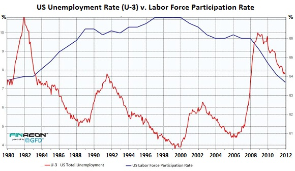 US-LaborForce-Participation-v-total-unemployment-rate