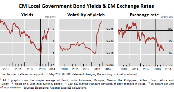 Emerging-Markets_Bond-yields-volatility-exchange-rates_BIS