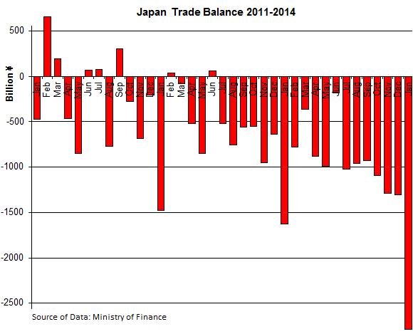Japan-Trade-Balance_2011-2014_01