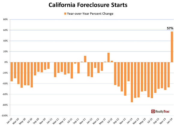 US-California-foreclosure-starts-Jan-2010_Jan-2014