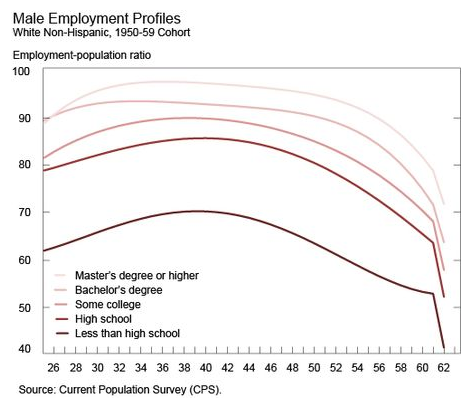 US-Fed-Report-Employment-Profiles
