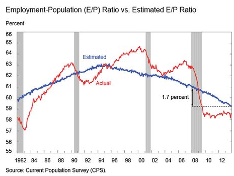 US-Fed-Report-Employment-ratio_v_estimated-ratio