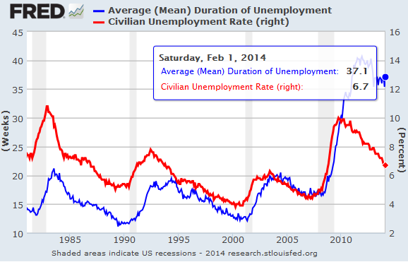 US-Duration-of-Unemployment_Unemployment-Rate