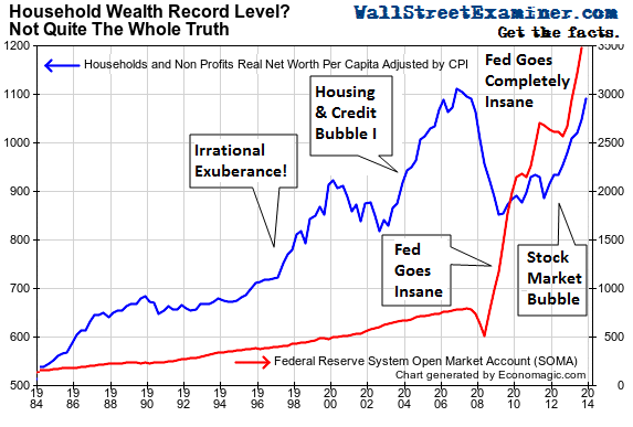 US-Household-Wealth-v-Fed-SOMA_1984-2013