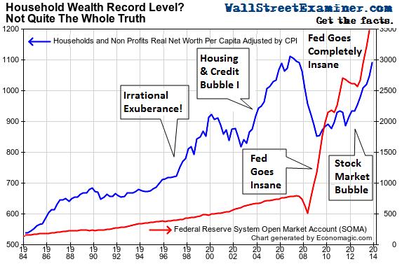 US-Household-Wealth-v-Fed-SOMA_1984-2013