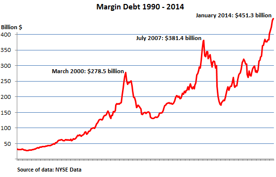 US-NYSE-margin-debt_1990-2014_Jan