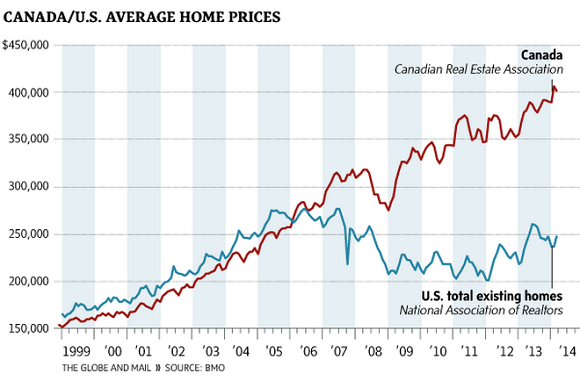 Canada-US-home-price-bubble