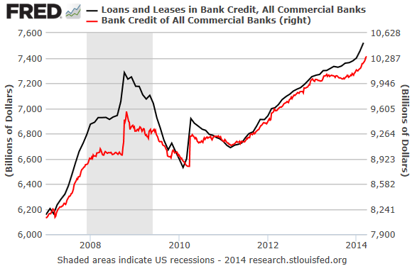 US-Commercial-Bank-Loans-Leases_Bank-Credit_2007-2014